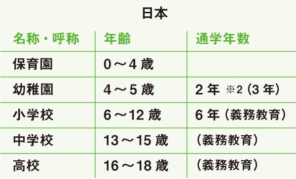 日本の義務教育学校一覧